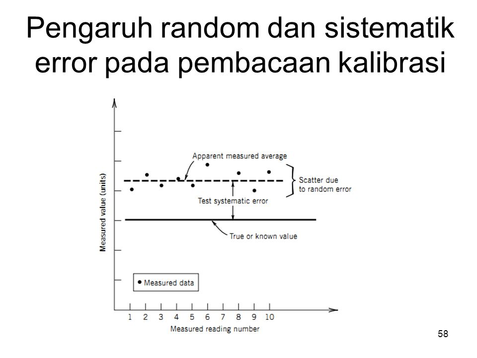 Pengaruh random dan sistematik error pada pembacaan kalibrasi 58