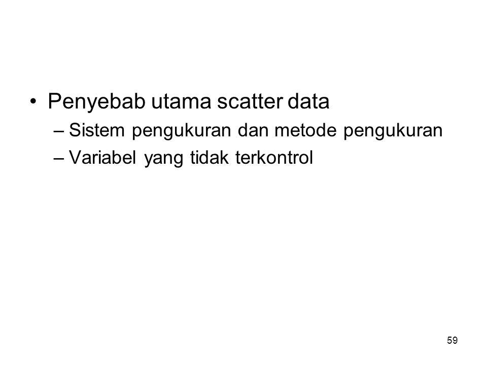Penyebab utama scatter data –Sistem pengukuran dan metode pengukuran –Variabel yang tidak terkontrol 59