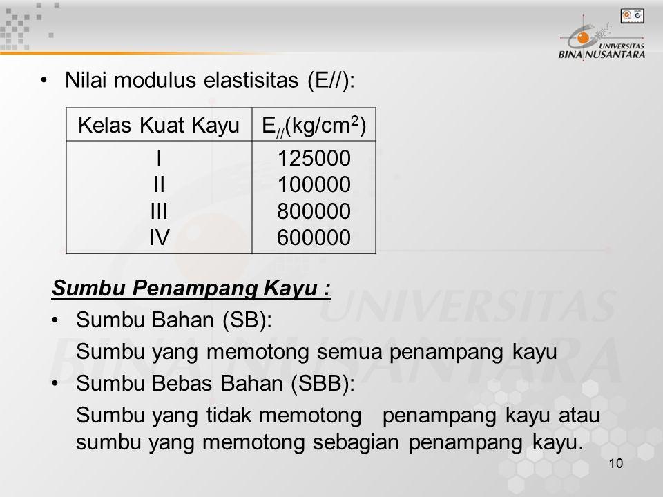 10 Nilai modulus elastisitas (E//): Kelas Kuat KayuE // (kg/cm 2 ) I II III IV 125000 100000 800000 600000 Sumbu Penampang Kayu : Sumbu Bahan (SB): Su