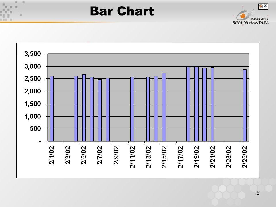 5 Bar Chart