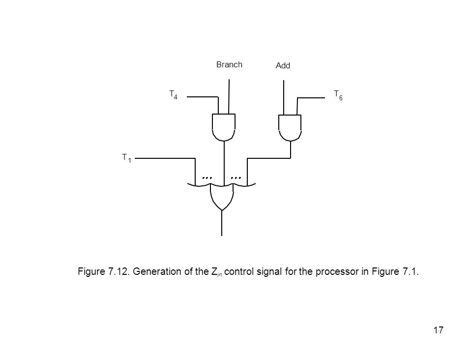 17 Figure 7.12. Generation of the Z i n control signal for the processor in Figure 7.1. T 1 Add Branch T 4 T 6