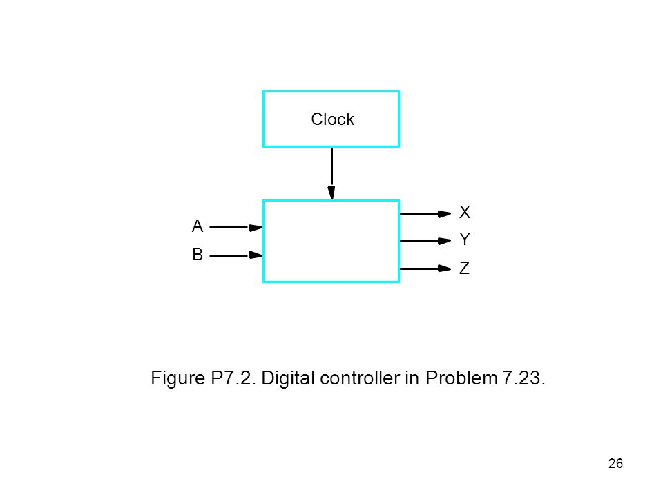26 Clock A B X Y Z Figure P7.2. Digital controller in Problem 7.23.