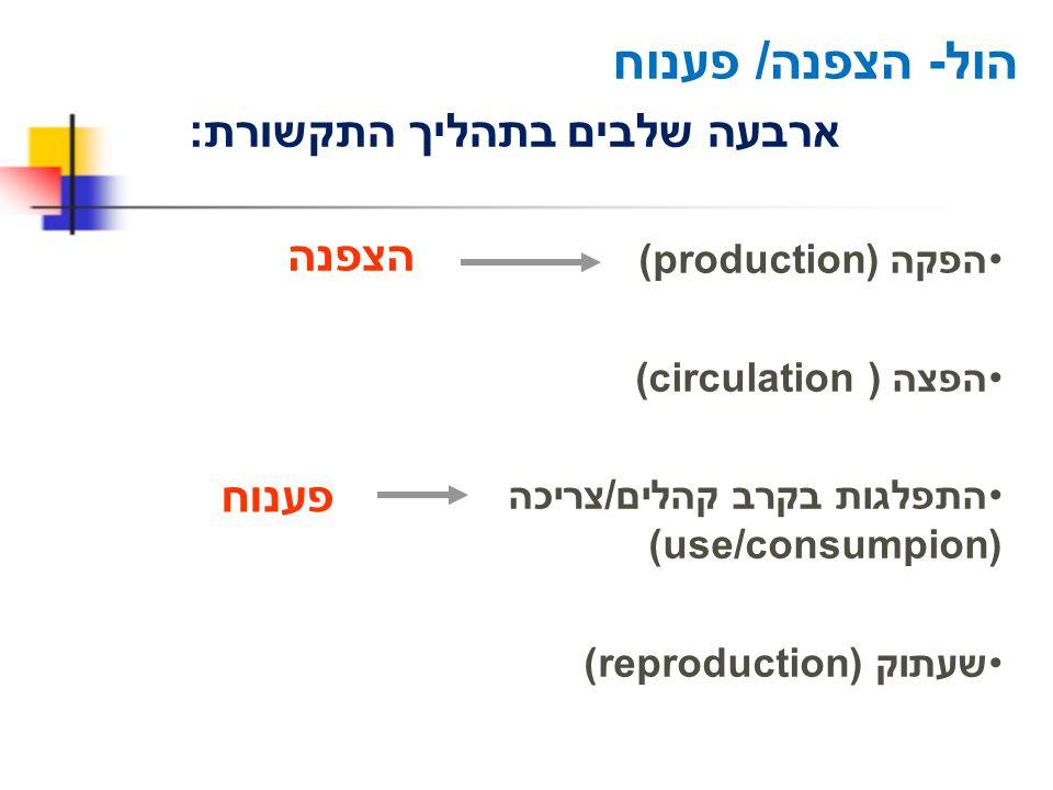 הול- הצפנה/ פענוח ארבעה שלבים בתהליך התקשורת: הפקה (production) הפצה ((circulation התפלגות בקרב קהלים/צריכה (use/consumpion) שעתוק (reproduction) הצפנ