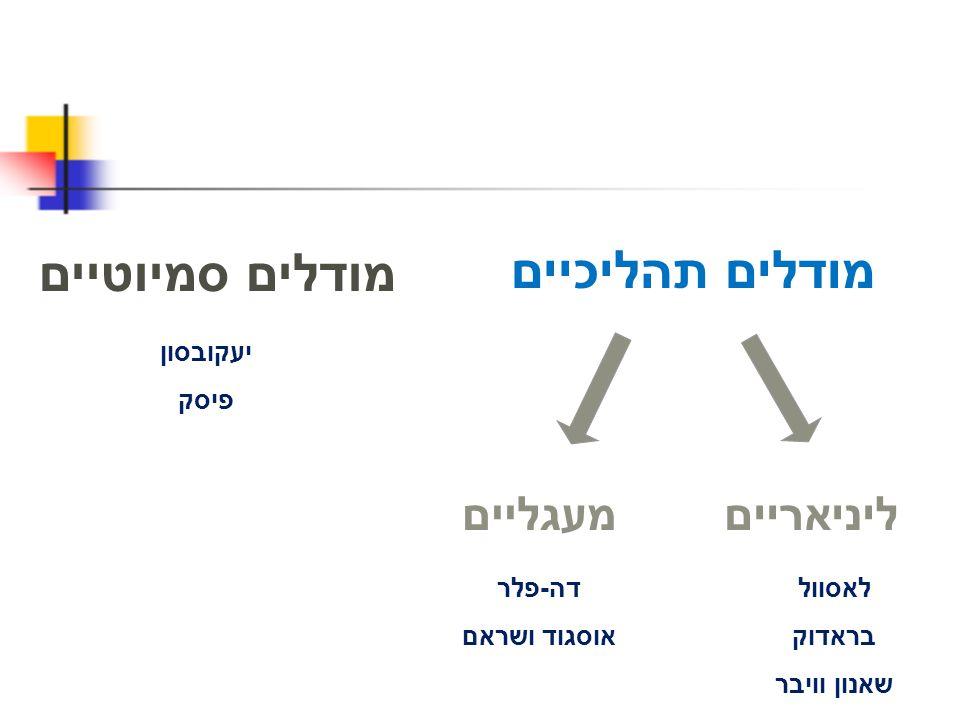 4.לפי כספי ולימור, המעבר מ כור היתוך ל מגדל בבל בזירת התקשורת הישראלית, עלול להוביל ל: א.פמיניזציה של העיסוק התקשורתי.