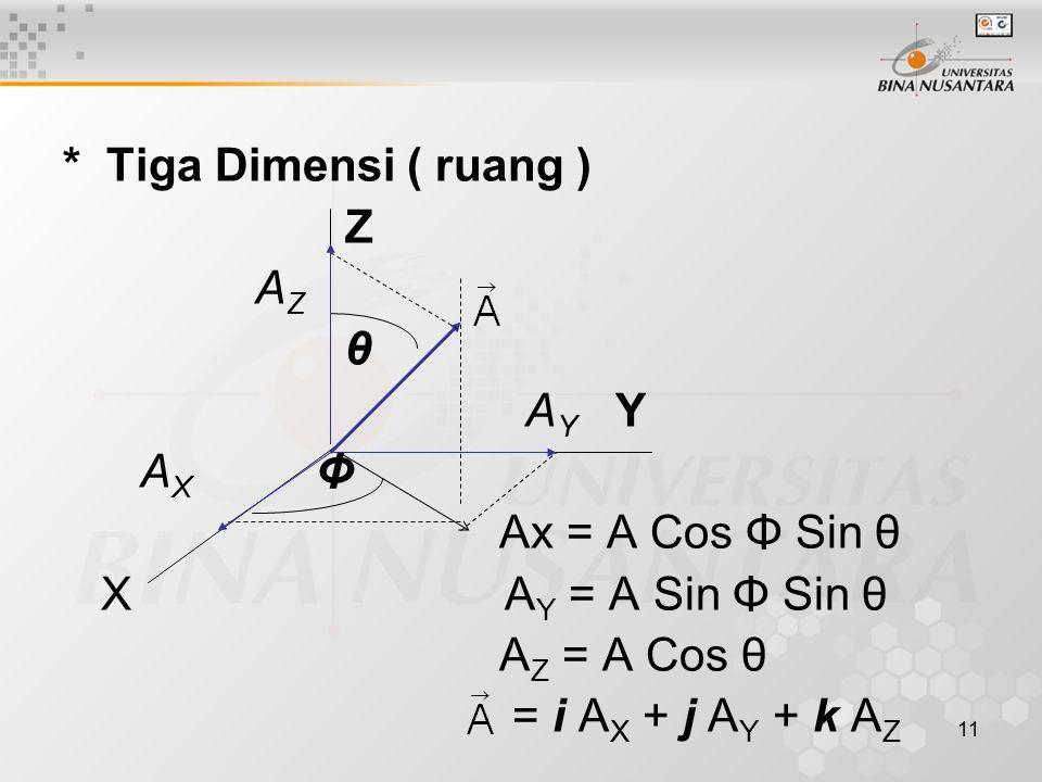 11 * Tiga Dimensi ( ruang ) Z A Z θ A Y Y A X Φ Ax = A Cos Φ Sin θ X A Y = A Sin Φ Sin θ A Z = A Cos θ = i A X + j A Y + k A Z