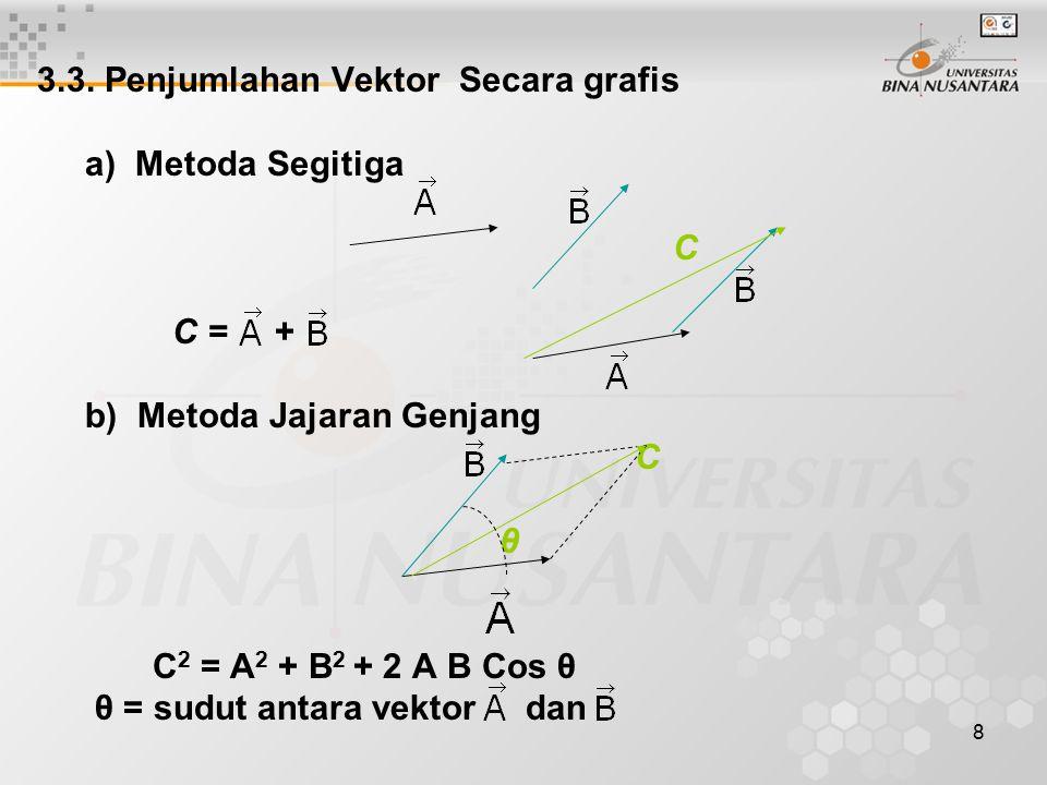 8 3.3. Penjumlahan Vektor Secara grafis a) Metoda Segitiga C C = + b) Metoda Jajaran Genjang C θ C 2 = A 2 + B 2 + 2 A B Cos θ θ = sudut antara vektor