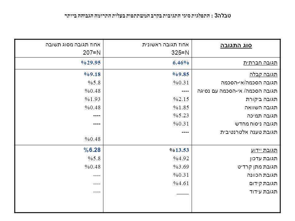 טבלה 3: התפלגות סוגי התגובות בקרב המשתתפות בעלות התרומה הגבוהה ביותר אחוז תגובה מסוג תשובה N=207 אחוז תגובה ראשונית N=325 סוג התגובה 29.95%6.46% תגובה חברתית 9.18% 5.8% 0.48% 1.93% 0.48% ---- 0.48% 9.85% 0.31% ---- 2.15% 1.85% 5.23% 0.31% ---- תגובה קבלה תגובה הסכמה/אי-הסכמה תגובה הסכמה/ אי-הסכמה עם נסיגה תגובה ביקורת תגובה השוואה תגובה תמיכה תגובה ניסוח מחדש תגובת טענה אלטרנטיבית 6.28% 5.8% 0.48% ---- 13.53% 4.92% 3.69% 0.31% 4.61% ____ תגובת יידוע תגובת עדכון תגובת מתן קרדיט תגובת הכוונה תגובת קידום תגובת עידוד