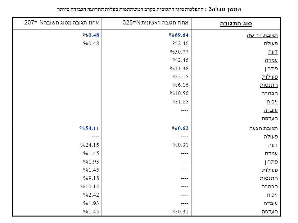 המשך טבלה 3: התפלגות סוגי התגובות בקרב המשתתפות בעלות התרומה הגבוהה ביותר אחוז תגובה מסוג תשובהN =207אחוז תגובה ראשונית N=325 סוג התגובה 0.48% 69.64% 2.46% 30.77% 2.46% 11.38% 2.15% 6.16% 10.56% 1.85% ---- תגובת דרישה פעולה דעה עמדה פתרון פעילות התנסות הבהרה ויכוח עובדה העדפה 54.11% ---- 24.15% 1.45% 1.93% 1.45% 9.18% 10.14% 2.42% 1.93% 1.45% 0.62% ---- 0.31% ---- 0.31% תגובת הצעה פעולה דעה עמדה פתרון פעילות התנסות הבהרה ויכוח עובדה העדפה