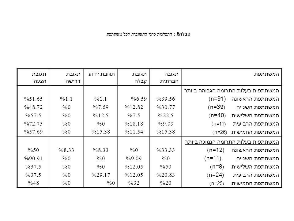 טבלה 5: התפלגות סוגי התשובות לכל משתתפת תגובת הצעה תגובת דרישה תגובת יידועתגובת קבלה תגובה חברתית המשתתפת 51.65% 48.72% 57.5% 72.73% 57.69% 1.1% 0% 1.1% 7.69% 12.5% 0% 15.38% 6.59% 12.82% 7.5% 18.18% 11.54% 39.56% 30.77% 22.5% 9.09% 15.38% המשתתפות בעלות התרומה הגבוהה ביותר המשתתפת הראשונה (n=91) המשתתפת השנייה (n=39) המשתתפת השלישית (n=40) המשתתפת הרביעית (n=11) המשתתפת החמישית (n=26) 50% 90.91% 37.5% 48% 8.33% 0% 8.33% 0% 29.17% 0% 9.09% 12.05% 32% 33.33% 0% 50% 20.83% 20% המשתתפות בעלות התרומה הנמוכה ביותר המשתתפת הראשונה (n=12) המשתתפת השנייה (n=11) המשתתפת השלישית (n=8) המשתתפת הרביעית (n=24) המשתתפת החמישית (n=25)