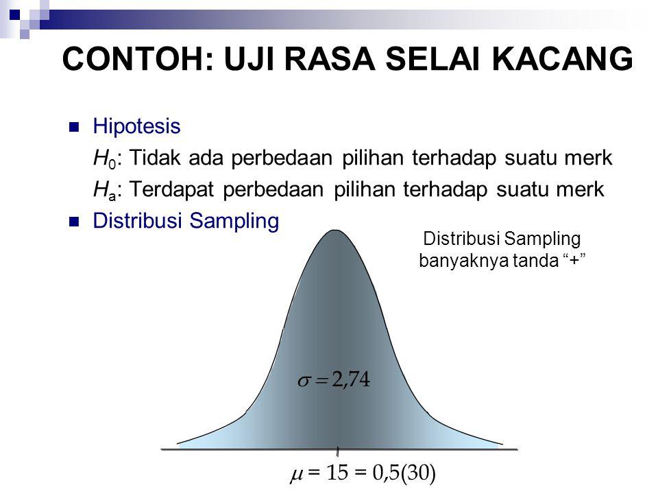 Hipotesis H 0 : Tidak ada perbedaan pilihan terhadap suatu merk H a : Terdapat perbedaan pilihan terhadap suatu merk Distribusi Sampling banyaknya tanda +  2,74  = 15 = 0,5(30) CONTOH: UJI RASA SELAI KACANG