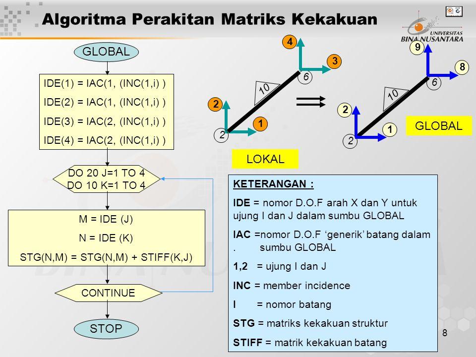 9 Vektor Perpindahan Struktur Vektor perpindahan struktur diperoleh dengan menyelesaikan persamaan keseimbangan berikut : P f = K 11 X f (4) P s = K 21 X f (5) Apabila tidak terjadi pergerakan tumpuan (Δs = 0 ), maka : Solusi persamaan (4) dapat dilakukan dengan metoda Gauss- Jordan, Dekomposisi LU atau Metoda Cholesky.