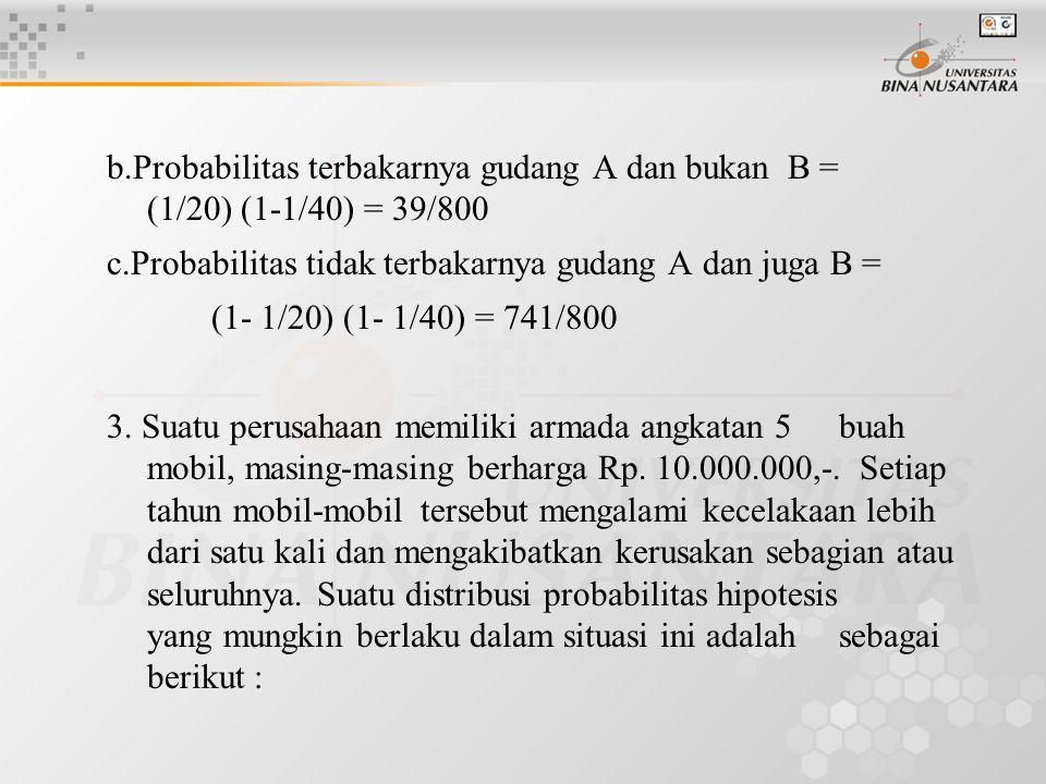 b.Probabilitas terbakarnya gudang A dan bukan B = (1/20) (1-1/40) = 39/800 c.Probabilitas tidak terbakarnya gudang A dan juga B = (1- 1/20) (1- 1/40)