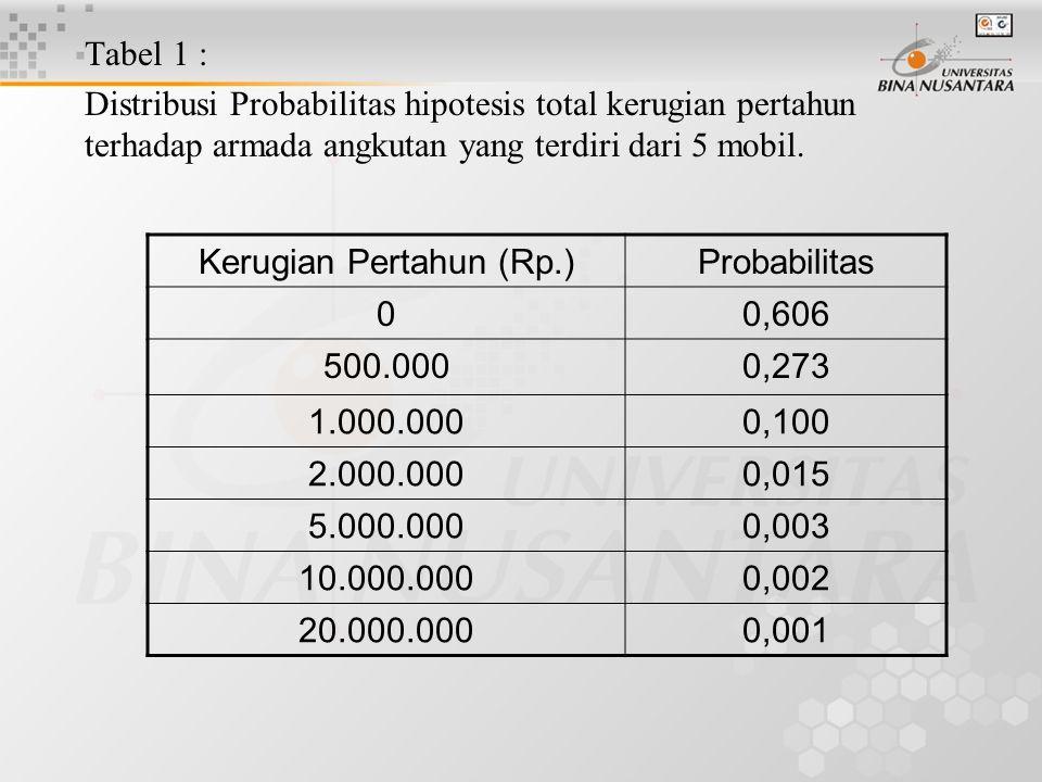 Tabel 1 : Distribusi Probabilitas hipotesis total kerugian pertahun terhadap armada angkutan yang terdiri dari 5 mobil. Kerugian Pertahun (Rp.)Probabi