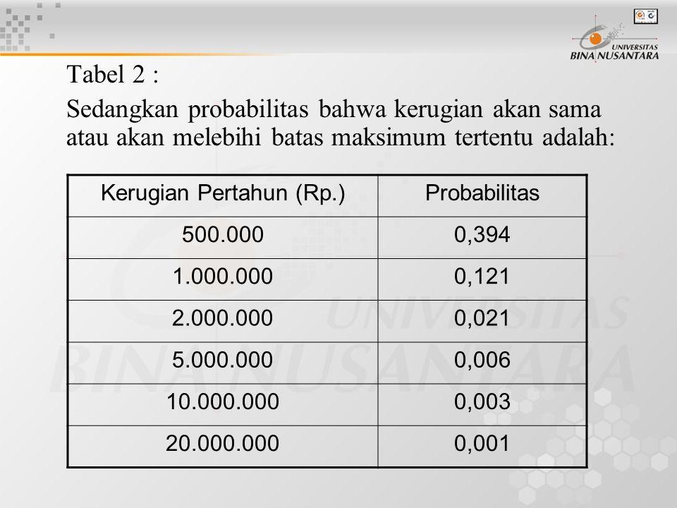 Tabel 2 : Sedangkan probabilitas bahwa kerugian akan sama atau akan melebihi batas maksimum tertentu adalah: Kerugian Pertahun (Rp.)Probabilitas 500.0