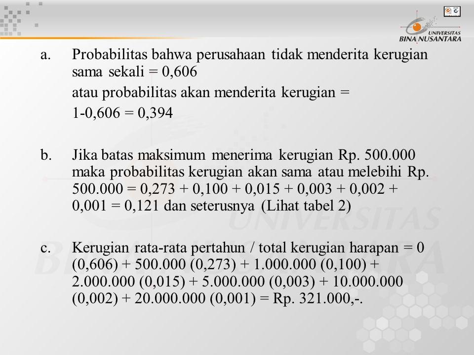 a. Probabilitas bahwa perusahaan tidak menderita kerugian sama sekali = 0,606 atau probabilitas akan menderita kerugian = 1-0,606 = 0,394 b.Jika batas