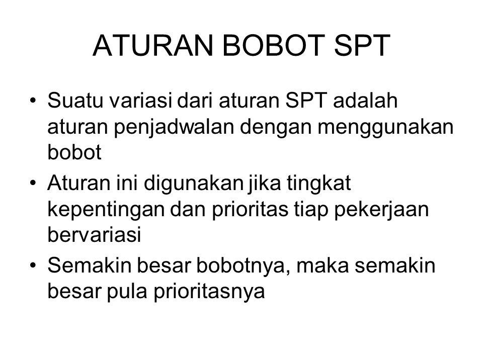 ATURAN BOBOT SPT Suatu variasi dari aturan SPT adalah aturan penjadwalan dengan menggunakan bobot Aturan ini digunakan jika tingkat kepentingan dan pr