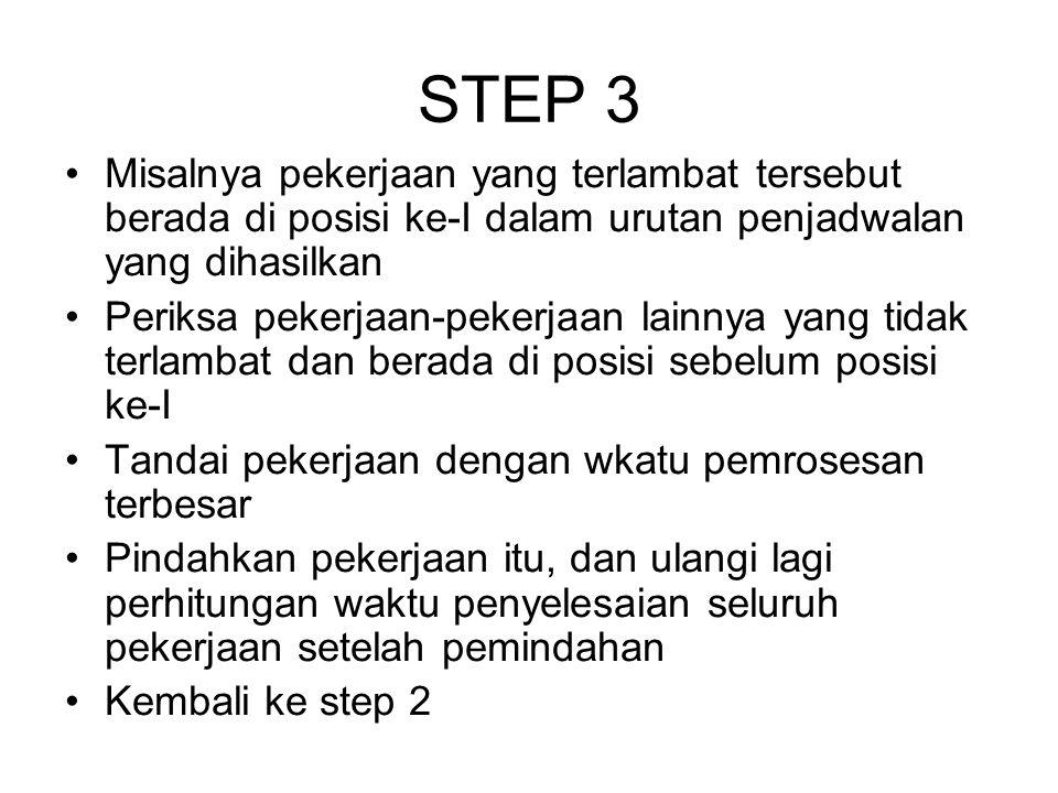 STEP 3 Misalnya pekerjaan yang terlambat tersebut berada di posisi ke-I dalam urutan penjadwalan yang dihasilkan Periksa pekerjaan-pekerjaan lainnya y