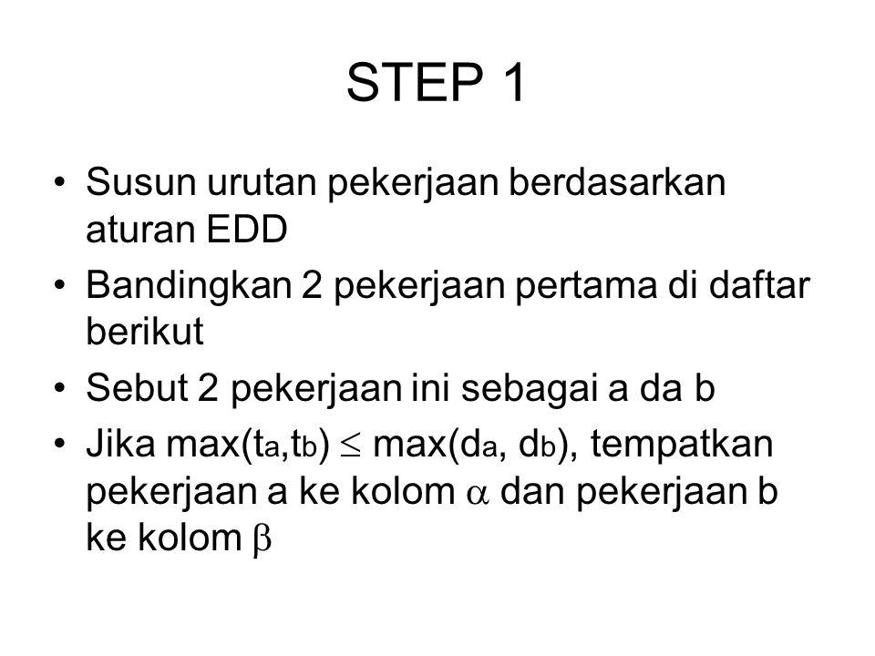 STEP 1 Susun urutan pekerjaan berdasarkan aturan EDD Bandingkan 2 pekerjaan pertama di daftar berikut Sebut 2 pekerjaan ini sebagai a da b Jika max(t