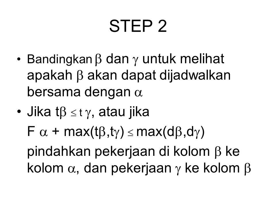 STEP 2 Bandingkan  dan  untuk melihat apakah  akan dapat dijadwalkan bersama dengan  Jika t   t , atau jika F  + max(t ,t  )  max(d ,d  )