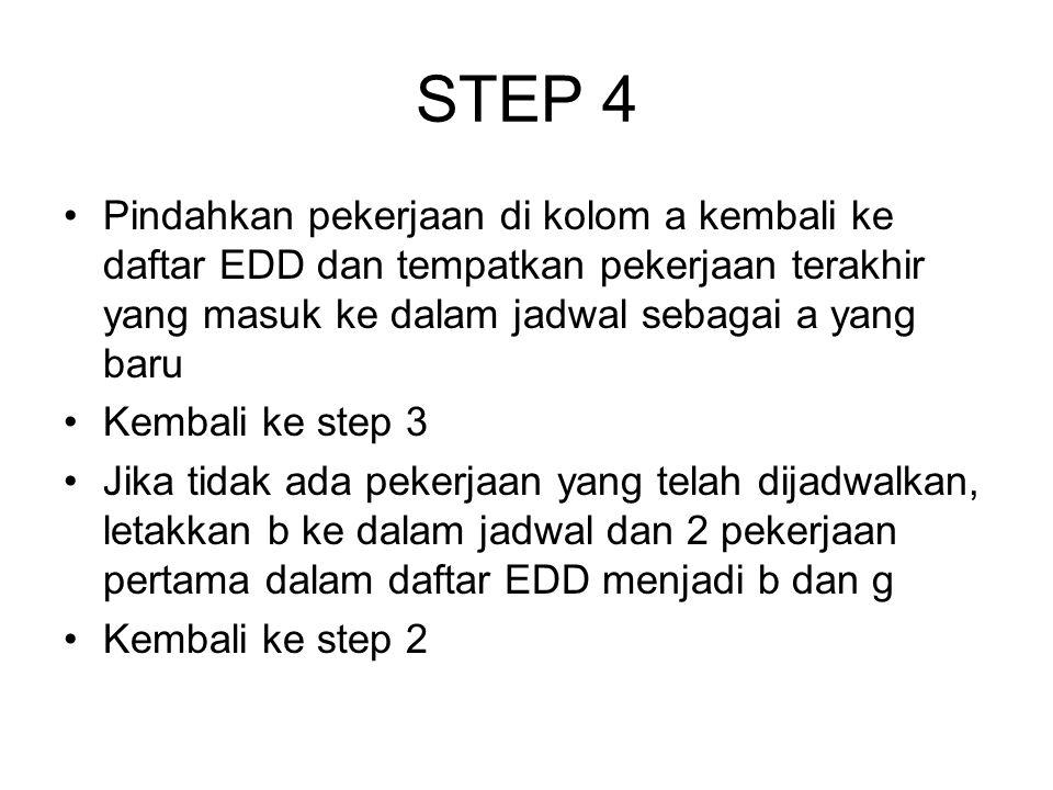 STEP 4 Pindahkan pekerjaan di kolom a kembali ke daftar EDD dan tempatkan pekerjaan terakhir yang masuk ke dalam jadwal sebagai a yang baru Kembali ke
