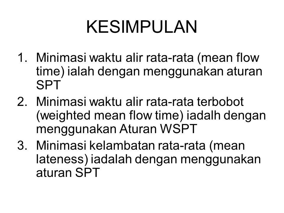 KESIMPULAN 1.Minimasi waktu alir rata-rata (mean flow time) ialah dengan menggunakan aturan SPT 2.Minimasi waktu alir rata-rata terbobot (weighted mea