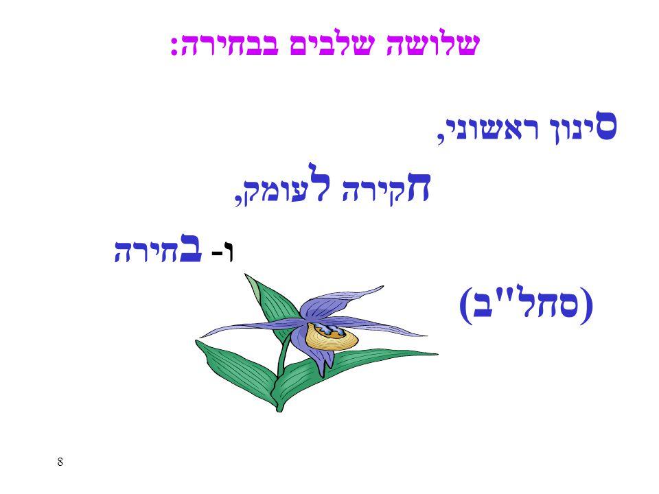 29 לסיכום אם בסוף היום הפתוח תרגיש שאתה עדיין מתלבט, גלוש ל - כיוונים לעתיד www.kivunim.com