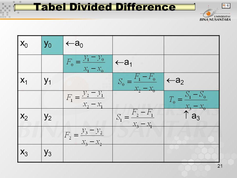 21 Tabel Divided Difference x0x0 y0y0 a0a0 a1a1 x1x1 y1y1 a2a2 x2x2 y2y2  a 3 x3x3 y3y3