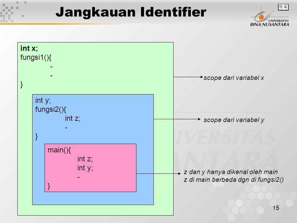 15 Jangkauan Identifier Contoh : int x; fungsi1(){ - } int y; fungsi2(){ int z; - } main(){ int z; int y; - } scope dari variabel x scope dari variabel y z dan y hanya dikenal oleh main z di main berbeda dgn di fungsi2()