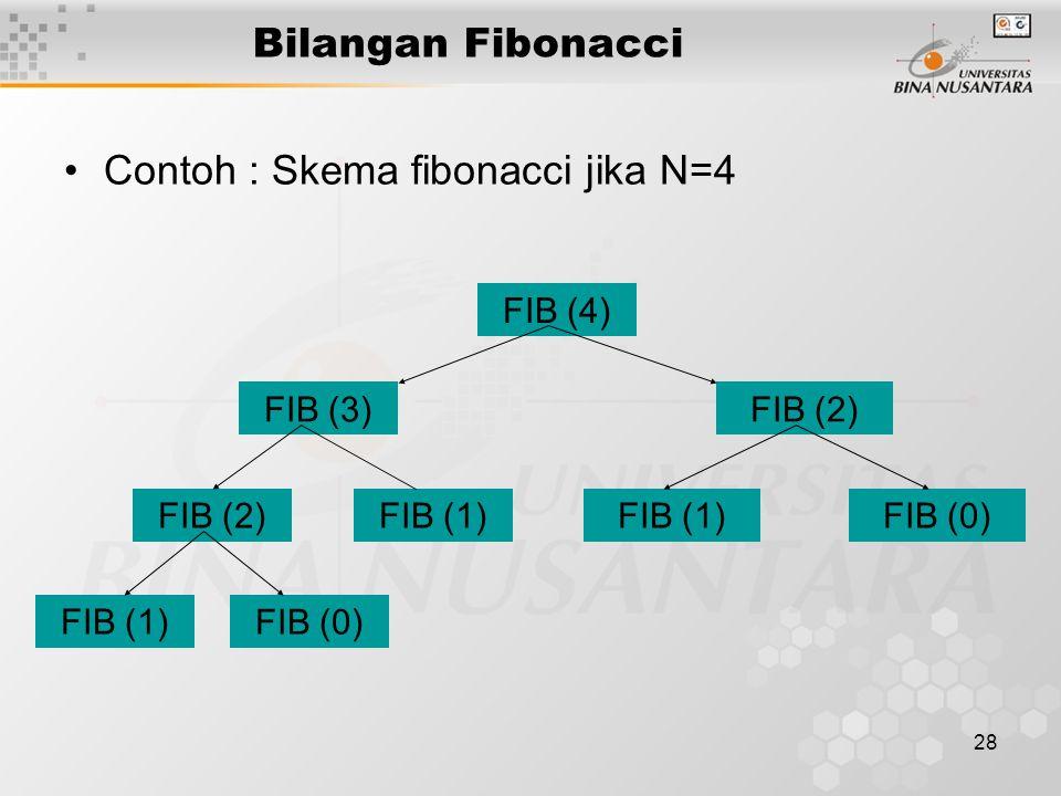 28 Bilangan Fibonacci Contoh : Skema fibonacci jika N=4 FIB (4) FIB (3)FIB (2) FIB (1) FIB (0) FIB (1) FIB (0)