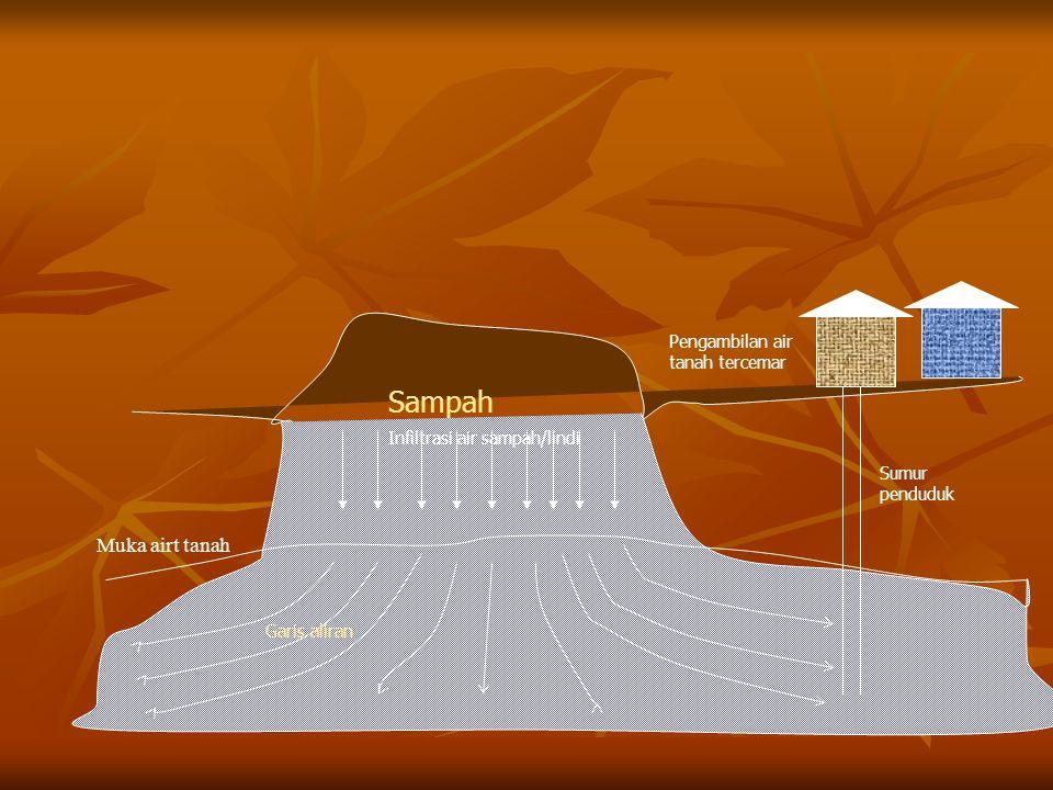 Muka airt tanah Sampah Pengambilan air tanah tercemar Garis aliran Sumur penduduk Infiltrasi air sampah/lindi