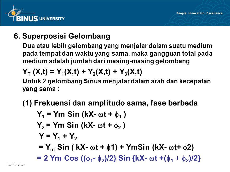 Bina Nusantara (2 ) Frekuensi sama, fase dan amplitudo berbeda Y 1 = A 1 Cos (kX-  t +  01 ) Y 2 = A 2 Cos (kX-  t +  02 ) Y R = A R Cos(kX-  t +  0R ) A R dan  0R dihitung dari diagram Fasor A R dan  0R tidak bergantung pada X dan t, maka sudut fasa dari diagram fasor dapat digunakan hanya tetapan fasa Y 2 Y R A 2 A R  R  2 Y 1 A 1  1