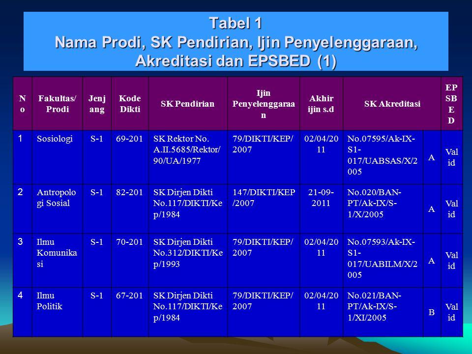 Akreditasi dan ESBED Prodi (Tabel 1) ■ 4 A, 3 B, 1 C, dan 5 prodi baru S-2 siap terakreditasi ■ 6 prodi siap reakreditasi tahun ini ■ S-1 IIP masih menunggu akreditasi ■ Dua Prodi D-3 siap diakreditasi ■ ESBED semua prodi valid