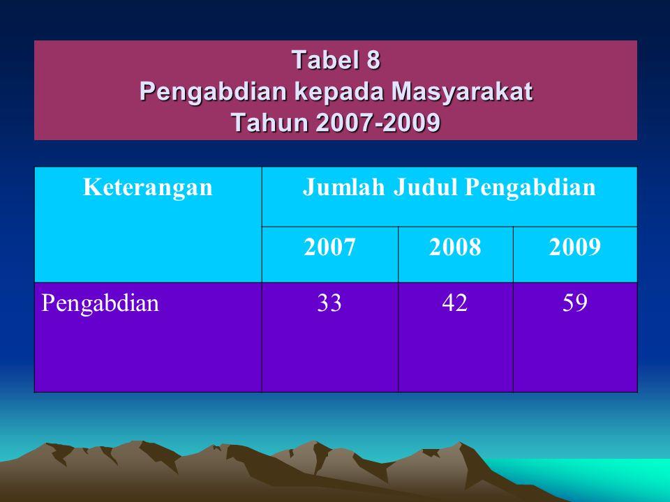 Tabel 7 Rata-Rata Penelitian Perdosen NoNama Program StudiRata-Rata Penelitian Per Dosen 200720082009 1Sosiologi 1.1 1.9 2Ilmu Politik 0.61.30.8 3Ilmu Komunikasi 0.50.62.9 4Antropologi 0.70.83.0 5Ilmu Hub Internasional 0.61.01.2 6IlmuAdministrasi Negara 0.51.21.9 7Ilmu Info dan Perpustakaan 0.4 1.0 8Kepariwisataan 0.30.70.9 Jumlah 0.60.91.8