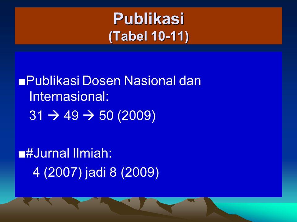 Kerjasama ■ Dalam Negeri: 5 (2007), 16 (2008), 9 (2009) ■ Luar Negeri: 1 (2007), 2 (2008), 0 (2009)