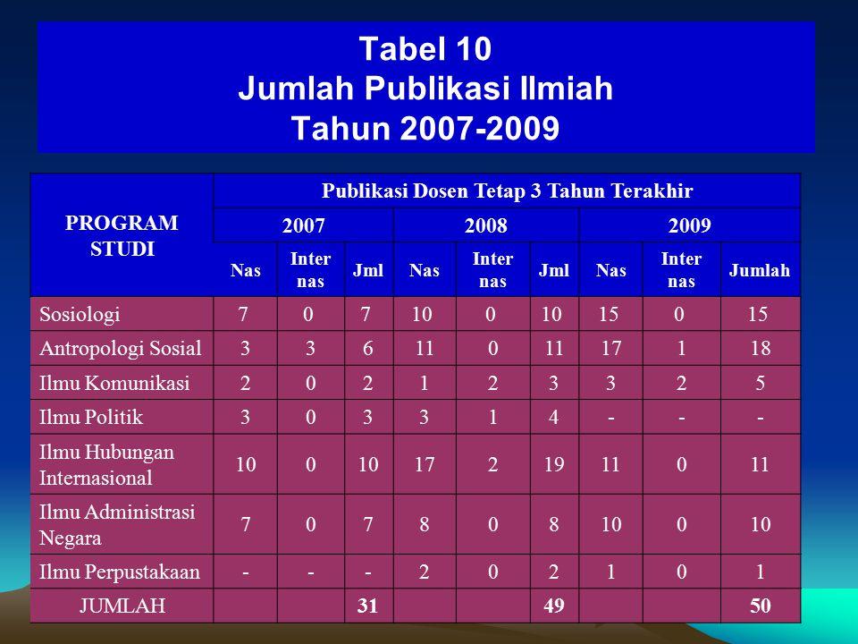 Publikasi (Tabel 10-11) ■Publikasi Dosen Nasional dan Internasional: 31  49  50 (2009) ■#Jurnal Ilmiah: 4 (2007) jadi 8 (2009)