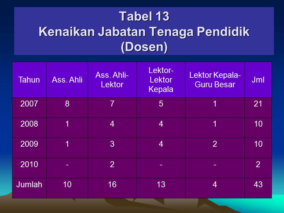 Tabel 12 Kenaikan Pangkat Tenaga Pendidik (Dosen) TahunIIIa- IIIb IIIb- IIIc IIIc- IIId IIId- IVa IVa-IVbIVb- IVc IVc- IVd IVd- IVe Jml 20075546411-26 20086462----18 200921-3272-17 201021231--110 Jml15111214783173