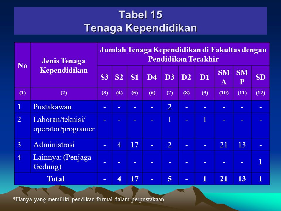 Tenaga Kependidikan (Tabel 15) ■Lulusan SD, SMP, SMA, D-3, S-1 dan S-2: 3, 14, 28, 2, 10, 3.