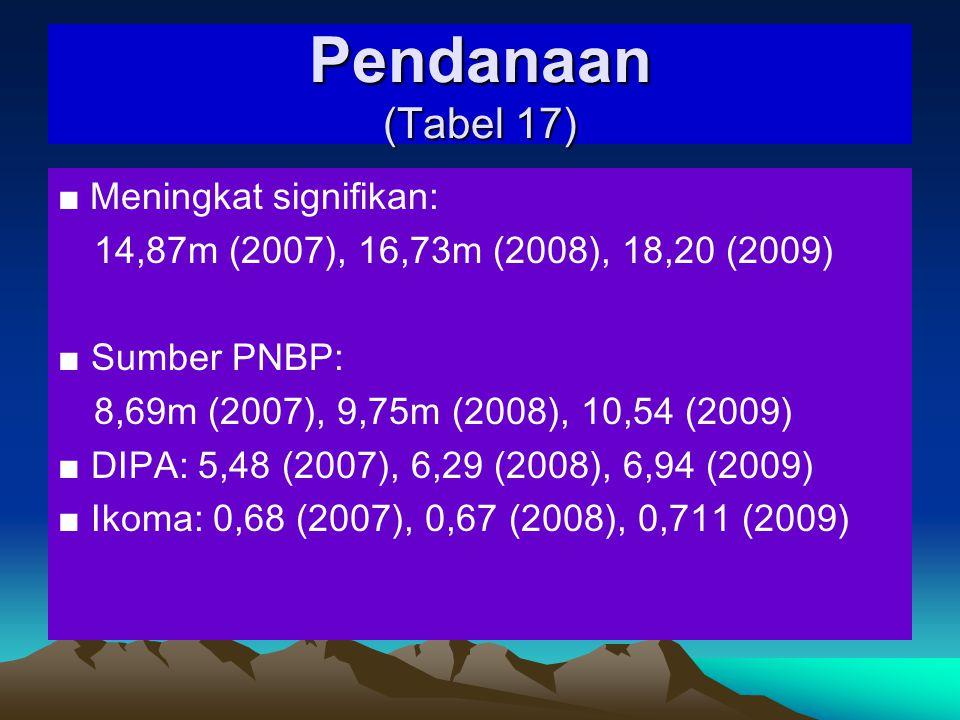 Tabel 15 Tenaga Kependidikan No Jenis Tenaga Kependidikan Jumlah Tenaga Kependidikan di Fakultas dengan Pendidikan Terakhir S3S2S1D4D3D2D1 SM A SM P SD (1)(2)(3)(4)(5)(6)(7)(8)(9)(10)(11)(12) 1Pustakawan----2----- 2Laboran/teknisi/ operator/programer ----1-1--- 3Administrasi -417-2--2113- 4Lainnya: (Penjaga Gedung) ---------1 Total-417-5-121131 *Hanya yang memiliki pendikan formal dalam perpustakaan