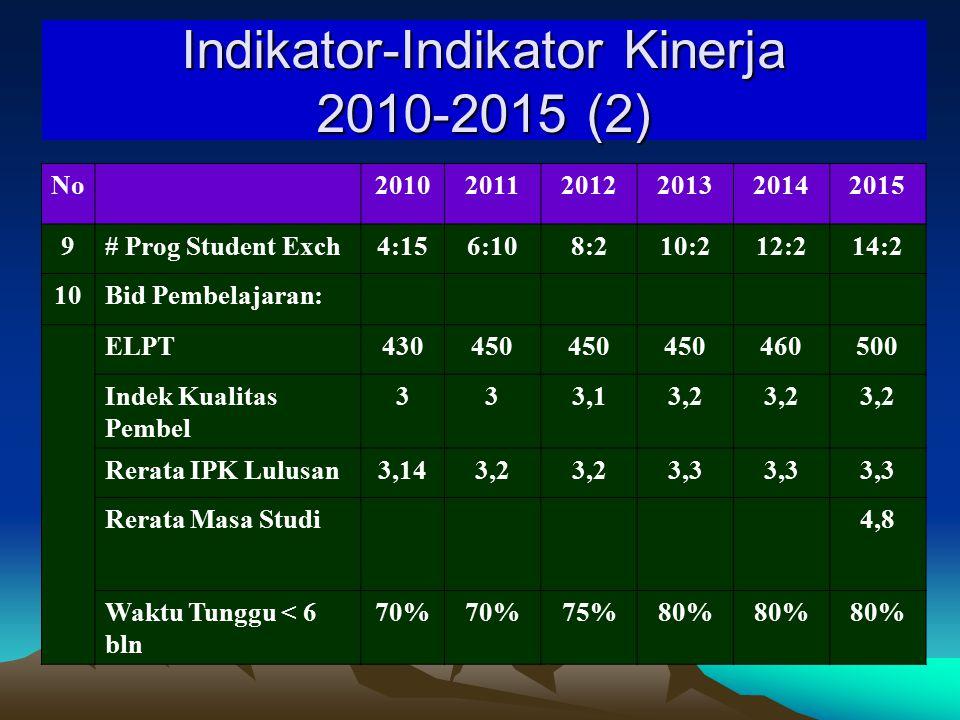 Indikator-Indikator Kinerja 2010-2015 (1) No Indikator 201020112012201320142015 1# PS Terkreditasi A77710 15 2# Akreditasi Int000033 3# Program Ak Int002222 4# Mhs Asing000369 5# Dosen S-3222530323540 6Ratio Dosen:Mahasiswa 20 7# Award Int000002 8# Prog Staff Exch1:2 1:3 2:3