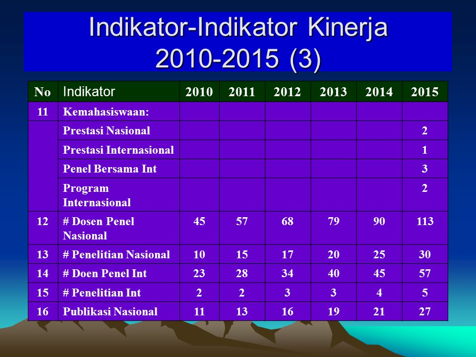 Indikator-Indikator Kinerja 2010-2015 (2) No201020112012201320142015 9# Prog Student Exch4:156:108:210:212:214:2 10Bid Pembelajaran: ELPT430450 460500 Indek Kualitas Pembel 333,13,2 Rerata IPK Lulusan3,143,2 3,3 Rerata Masa Studi4,8 Waktu Tunggu < 6 bln 70% 75%80%