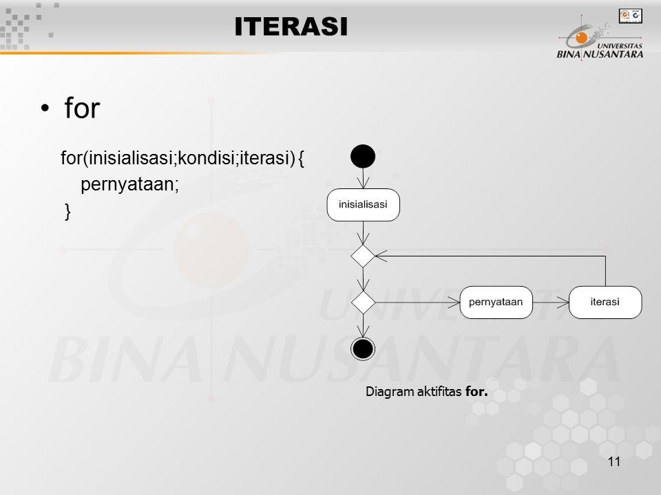 11 ITERASI for for(inisialisasi;kondisi;iterasi) { pernyataan; } Diagram aktifitas for.