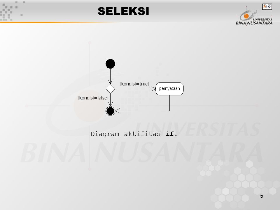 5 SELEKSI Diagram aktifitas if. [kondisi=true] [kondisi=false]