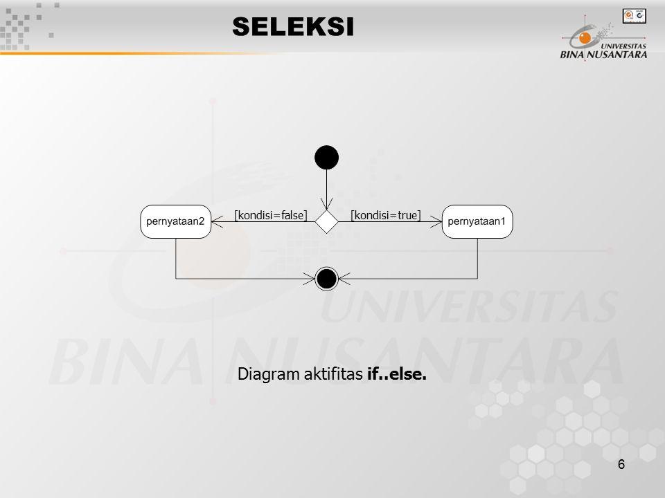 6 SELEKSI [kondisi=false][kondisi=true] Diagram aktifitas if..else.