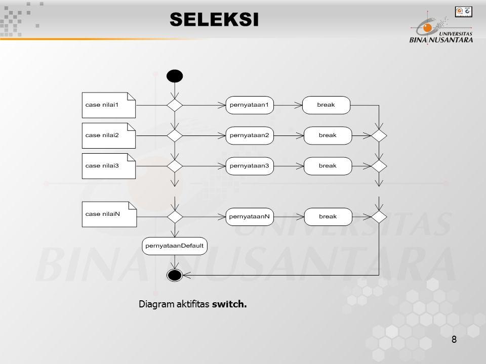8 SELEKSI Diagram aktifitas switch.