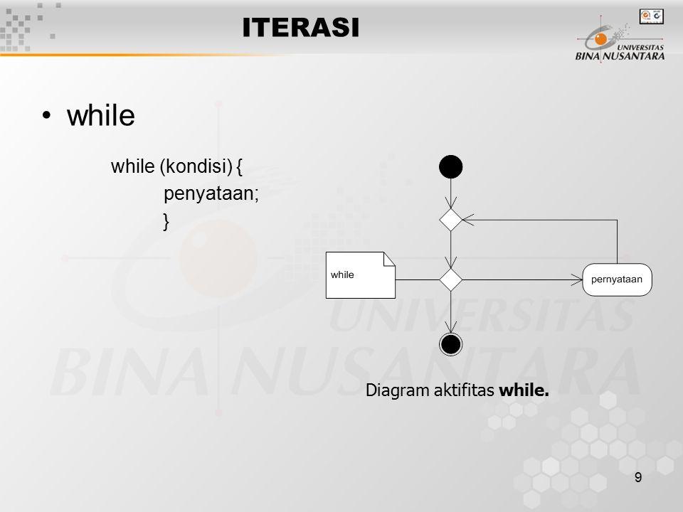 9 ITERASI while while (kondisi) { penyataan; } Diagram aktifitas while.