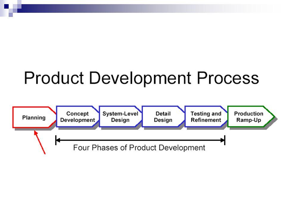 Kapan arsitektur produk ditetapkan Pada tahap pengembangan konsep, secara informal melalui sketsa, diagram- diagram fungsi dan prototipe awal dan pada tahap perancangan tingkat sistem.