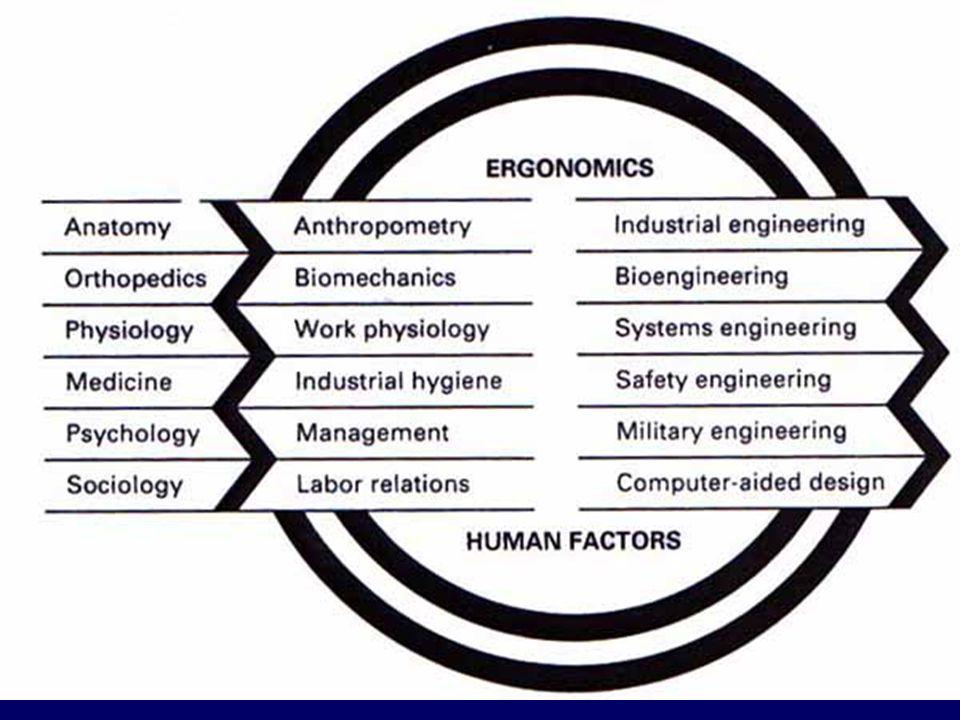 DASAR KEILMUAN : Anthropometry : Pengukuran dan Deskripsi dari Dimensi Fisik Badan Manusia Kinesiologi : Mekanika Pergerakan Manusia Biomechanics : Aplikasi Ilmu Mekanika Teknik untuk Analisis Sistem Kerangka Otot- Manusia Industrial Hygiene : Pengendalian Resiko Kesehatan dalam Kerja Industrial Psychology : Sikap dan Perilaku Manusia dalam Bekerja Management & Work Psychology : Koordinasi SDM dan Penerapan Pengetahuan Psikologi serta Pengukurannya pada Badan sewaktu Kerja