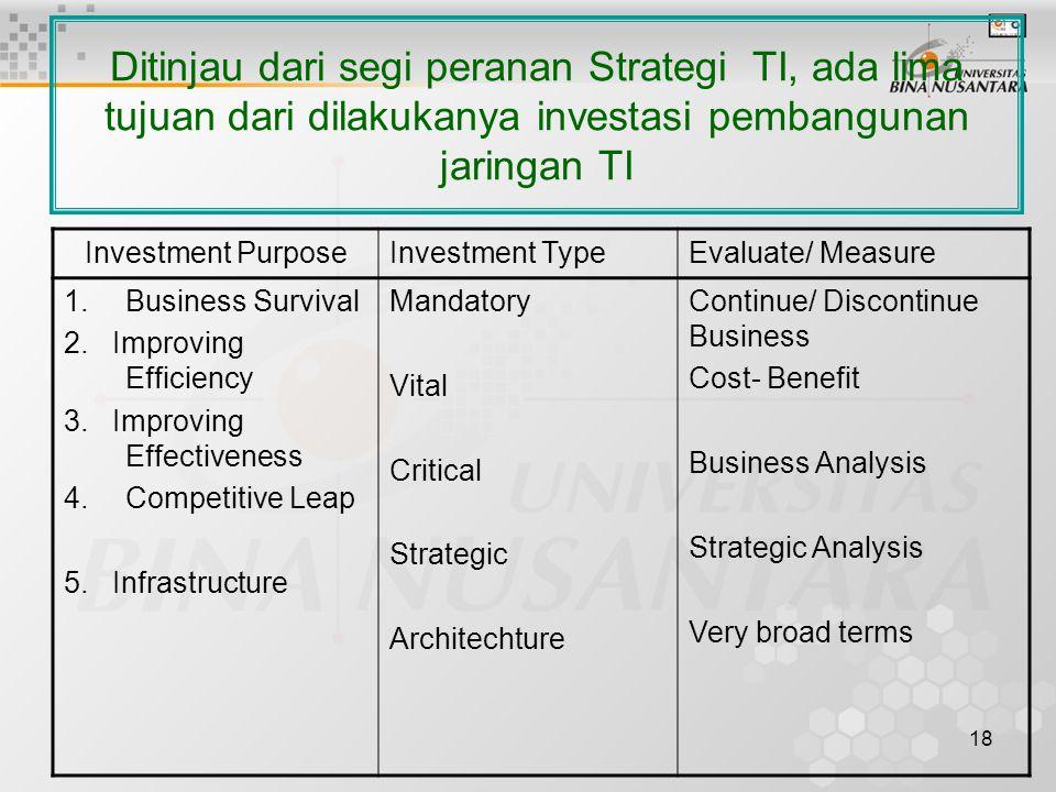 18 Ditinjau dari segi peranan Strategi TI, ada lima tujuan dari dilakukanya investasi pembangunan jaringan TI Investment PurposeInvestment TypeEvaluate/ Measure 1.Business Survival 2.