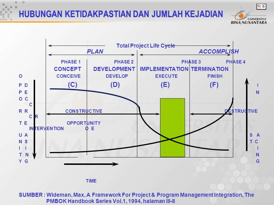 HUBUNGAN KETIDAKPASTIAN DAN JUMLAH KEJADIAN Total Project Life Cycle PLAN ACCOMPLISH PHASE 1 PHASE 2 PHASE 3 PHASE 4 CONCEPT DEVELOPMENT IMPLEMENTATIO