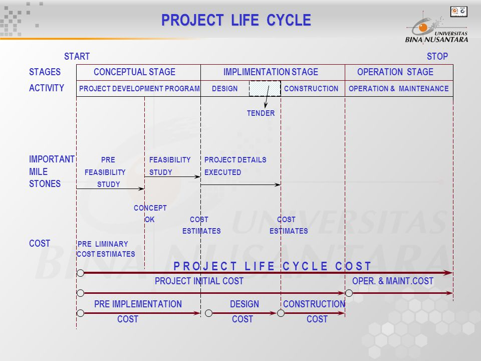 PROJECT LIFE CYCLE START STOP STAGES CONCEPTUAL STAGE IMPLIMENTATION STAGE OPERATION STAGE ACTIVITY PROJECT DEVELOPMENT PROGRAM DESIGN CONSTRUCTION OP